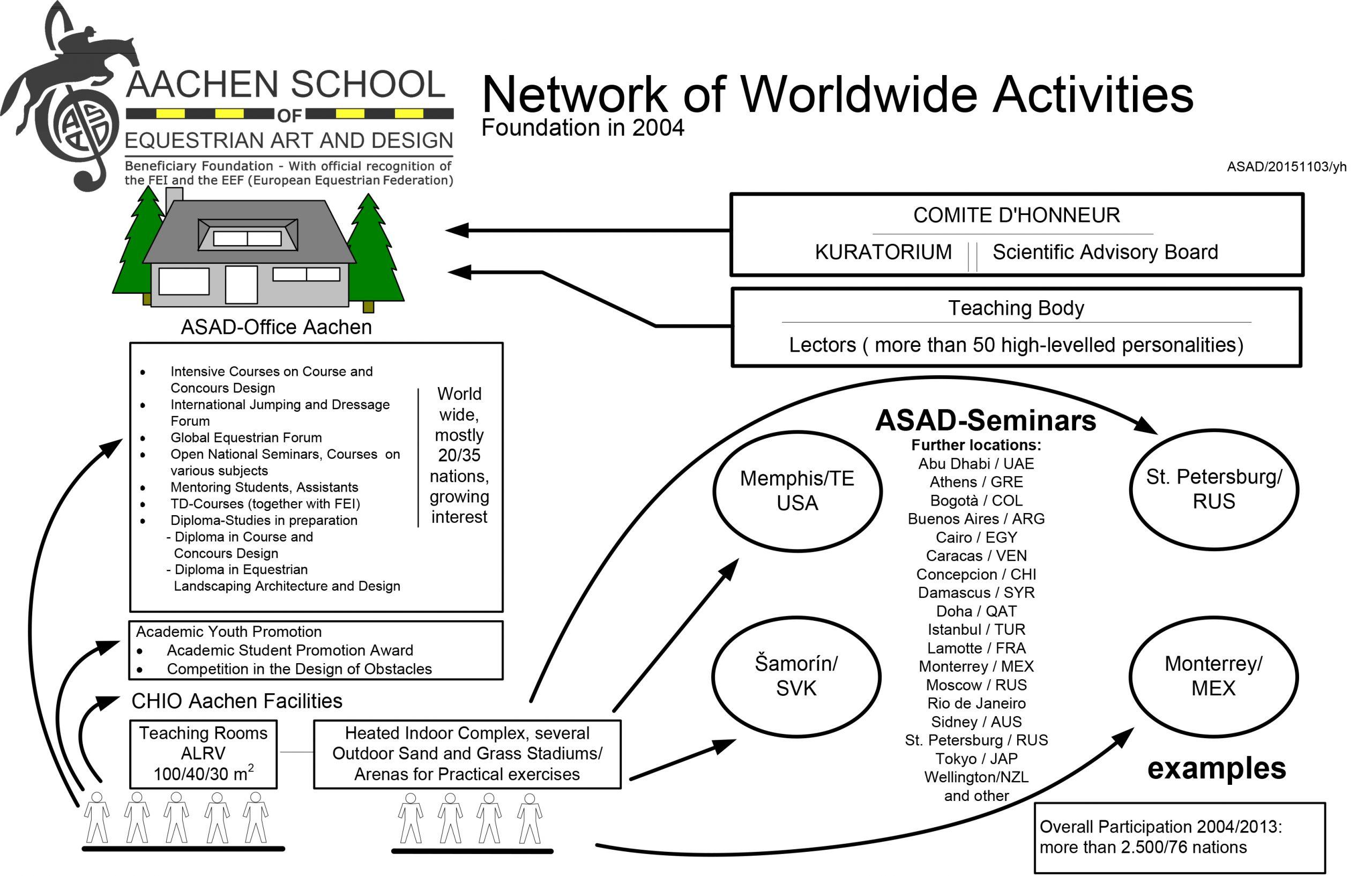 Network of worldwide Activities ohne Logos 20170314